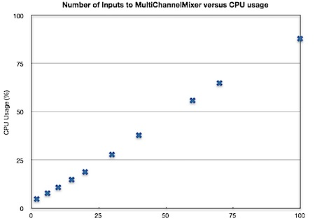 Number of Inputs to MultiChannelMixer versus CPU usage