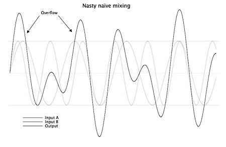 Naïve mixing, with overflow